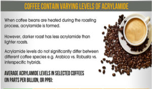 Acrylamide in Coffee: Cancer and Heart Disease Risk?